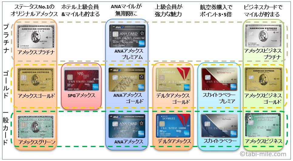 アメックス全券面の分類図