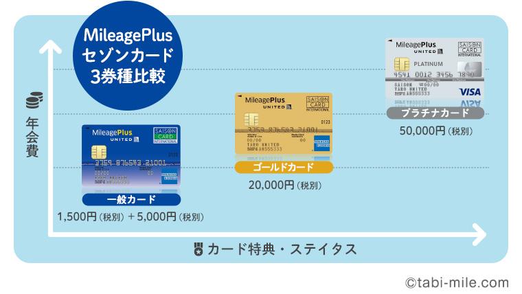 MileagePlusセゾンカード3券種比較