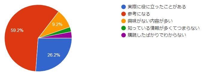 ホテルプログラムキャンペーン情報の評価
