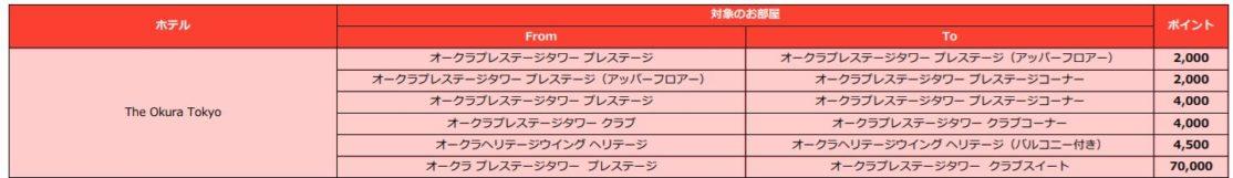 ワンハーモニーアップグレードアワードチャート2