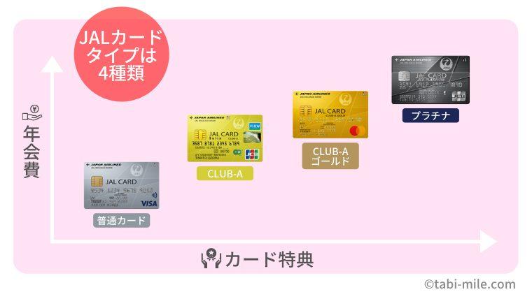 JALカードの種類は4種類