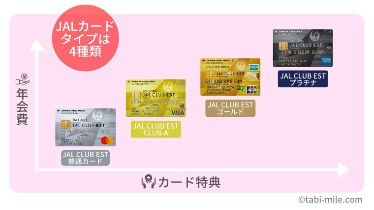 JAL CLUB ESTカードランク比較