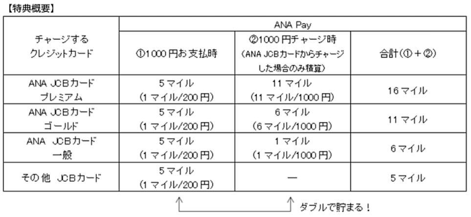 ANA Pay 還元率