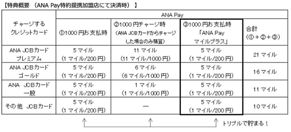 ANA Pay 還元率 特約提携加盟店