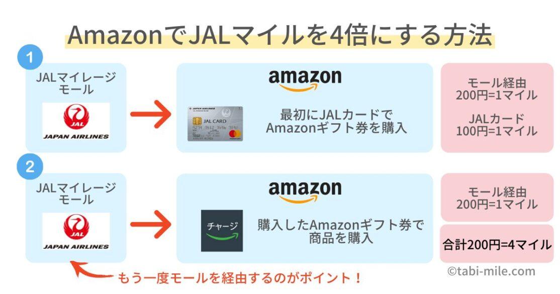 AmazonでJALマイルを4倍貯める方法