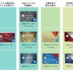 アメックスカードの種類分布図