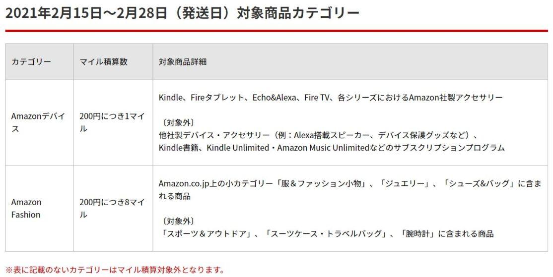 Amazon2021年2月15日~2月28日(発送日)対象商品カテゴリー