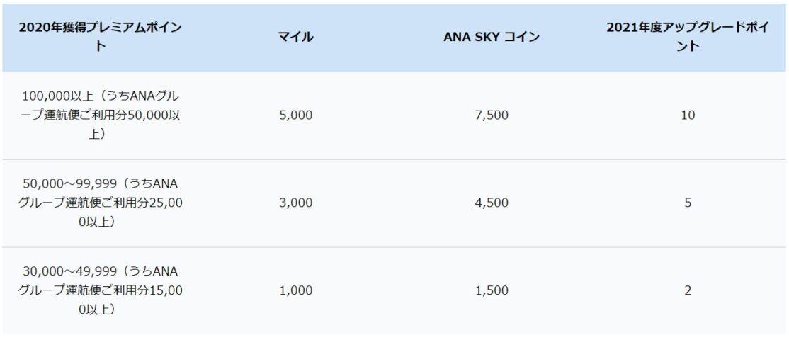 ANA 2020年獲得プレミアムポイント数に応じた特典内容