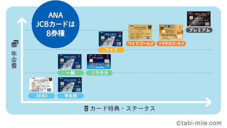ANA JCBカードは全部で8枚