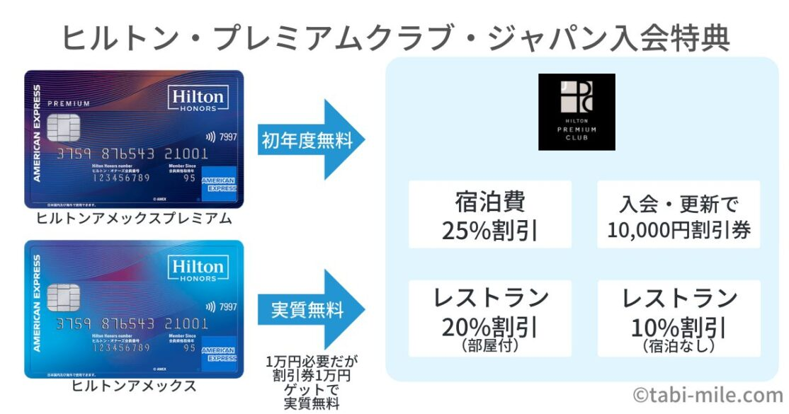 ヒルトン・プレミアムクラブ・ジャパン特典の内容