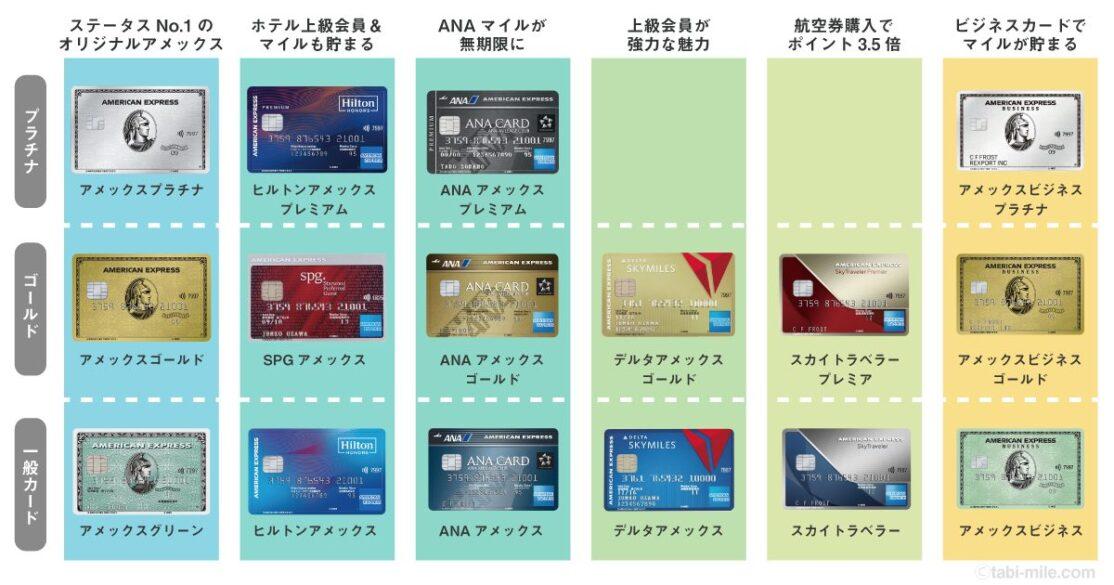 アメックスカードの新種類分布図
