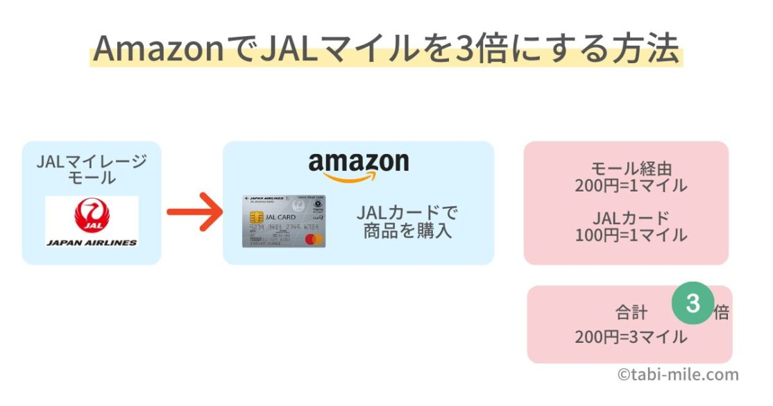 AmazonでJALマイルを3倍貯める方法