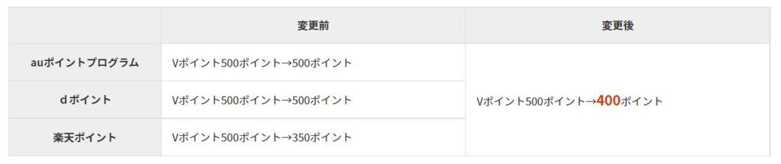 三井住友カードのauポイント、dポイント、楽天ポイントの移行レート改悪