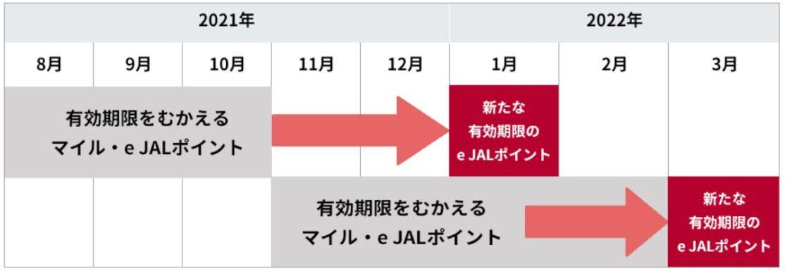 有効期限を迎えるマイル・e JALポイント・JALクーポンの取り扱いについて