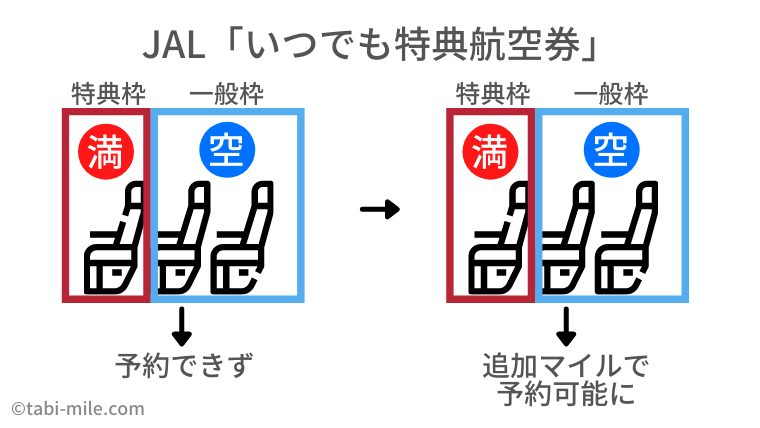 JALグループ国内線 いつでも特典航空券